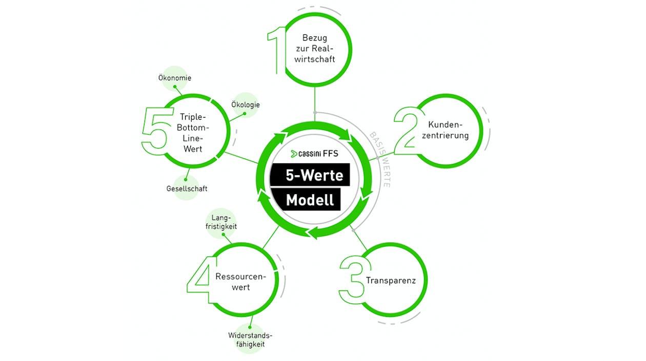 5 Werte Modell