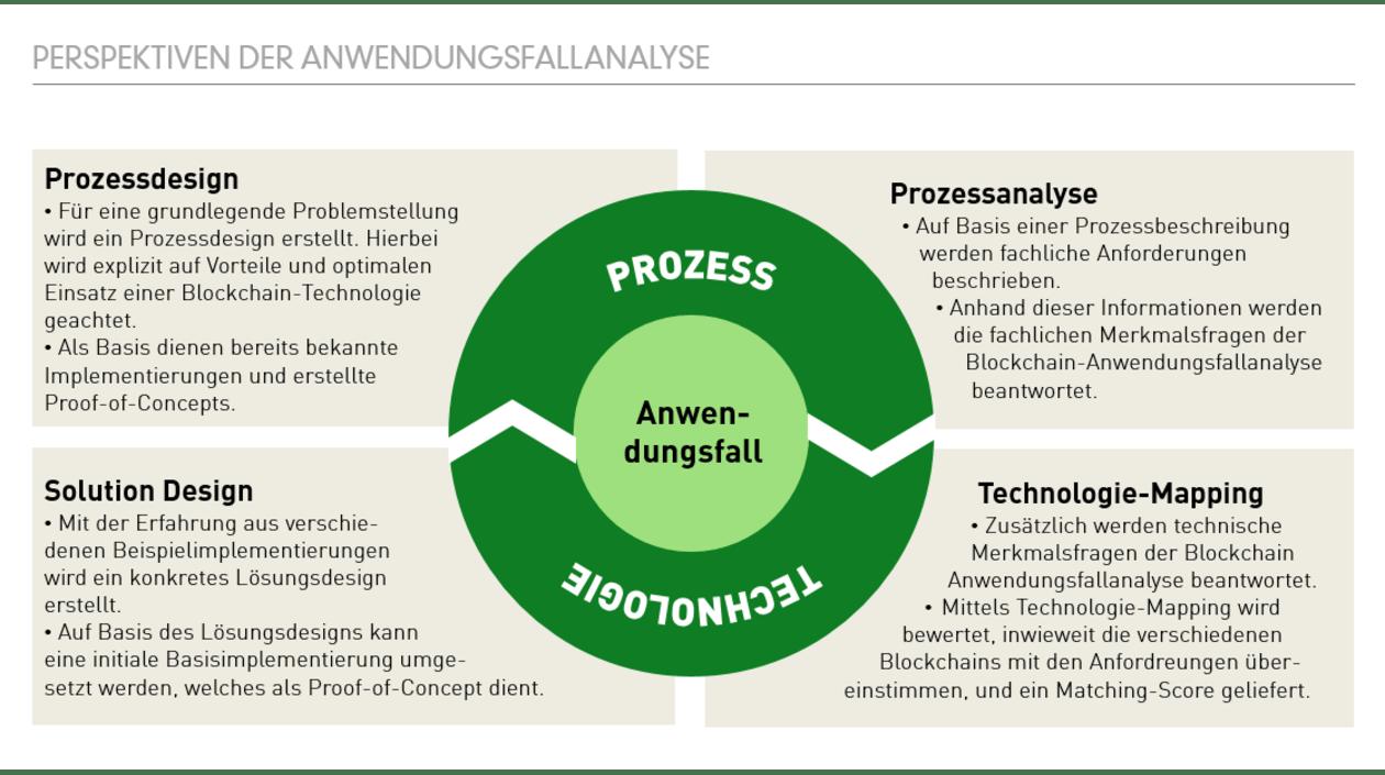 "GreenLab ""BAnAna"": Anwendungsfallanalyse"