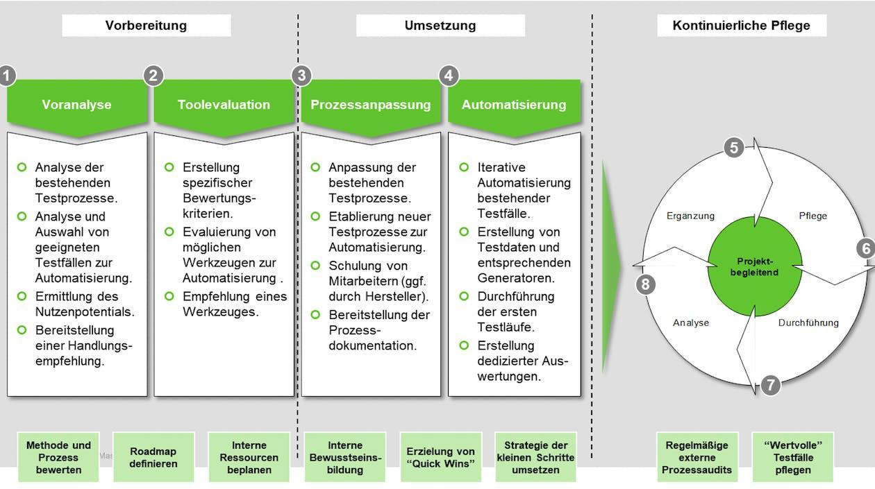 Das 8-Phasenmodell