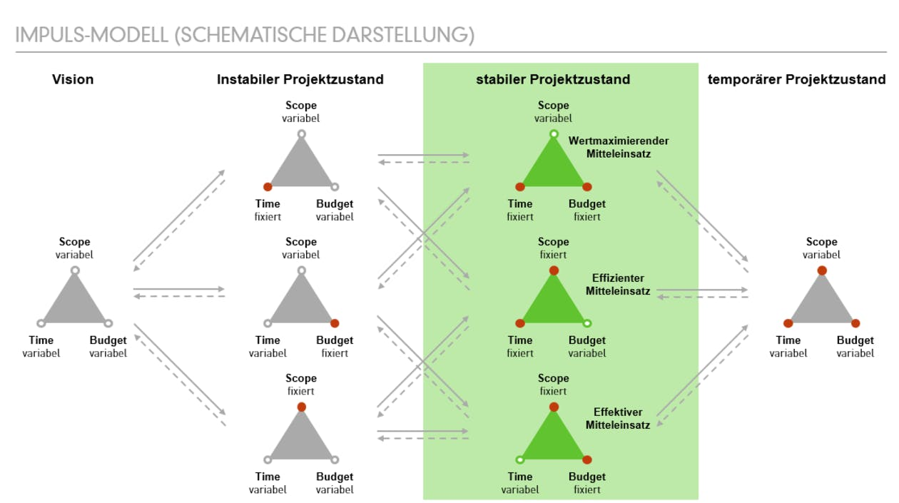 Impulsmodell Projektmanagement