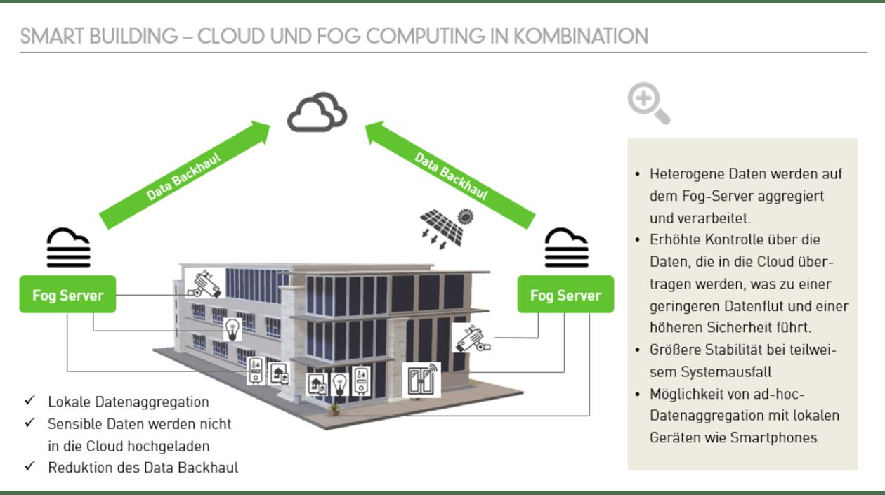 GreenLab Fog Computing: Smart Building Cloud Fog