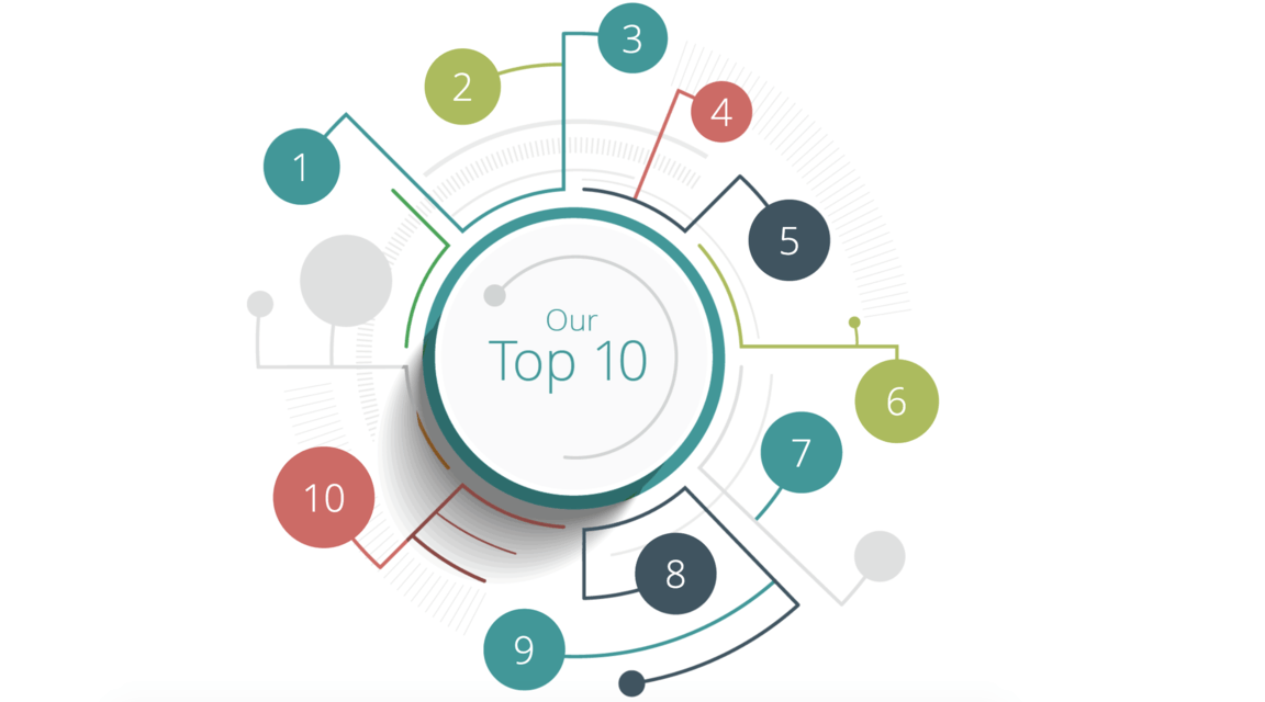 Digital Business Top10