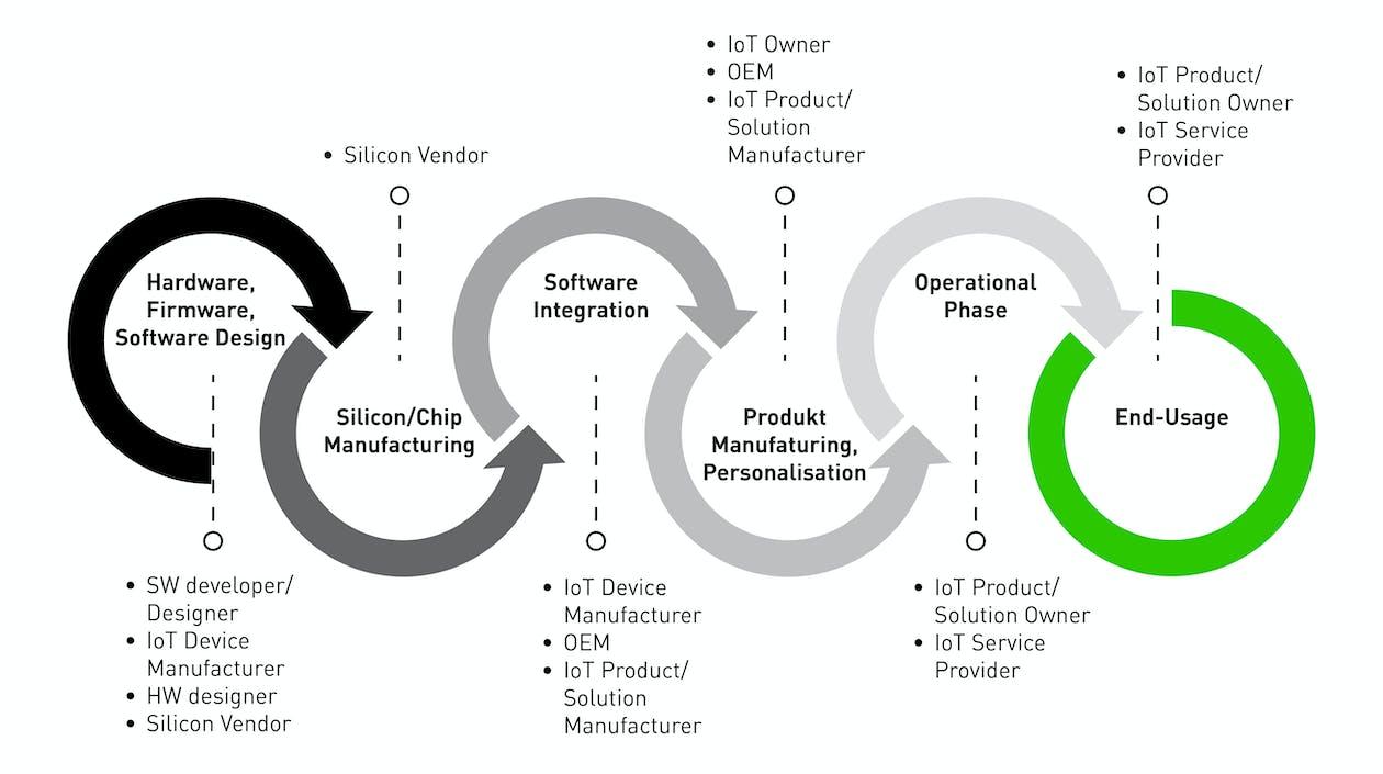 EUROSMART IoT Device Life-Cycle