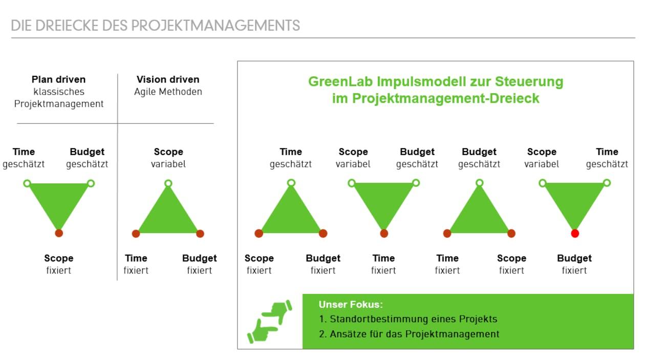 Bereiche Projektmanagement