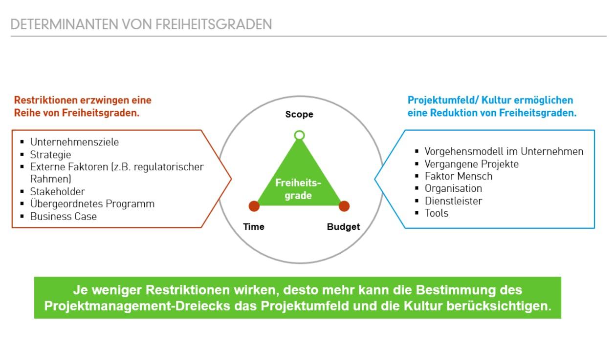 Freiheitsgrade Projektmanagement