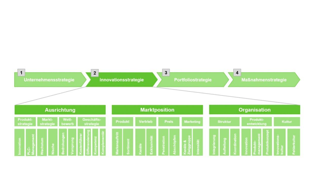 Mögliche Bestandteile einer Innovationstrategie