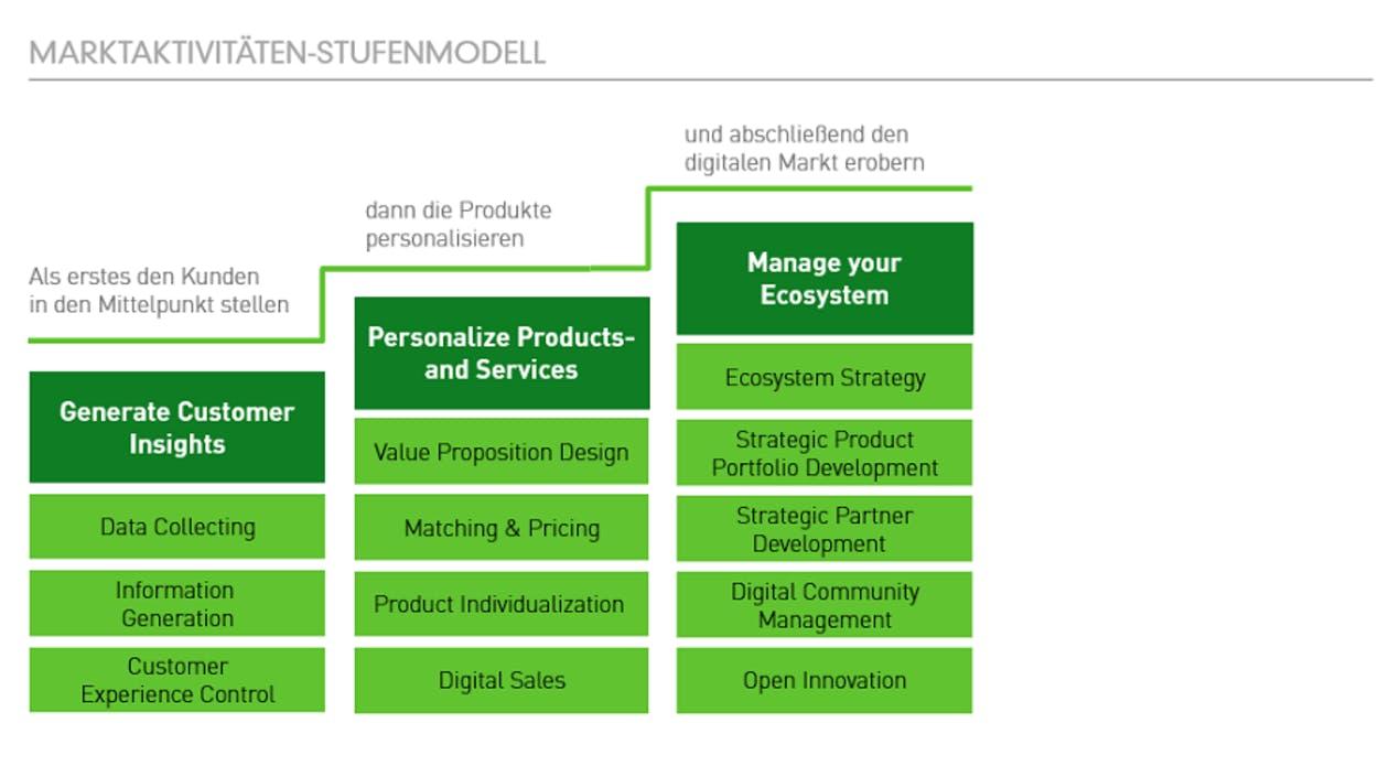 Transformation Model: Stufenmodell