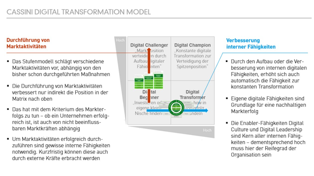 Transformation Model: Gesamtmodell
