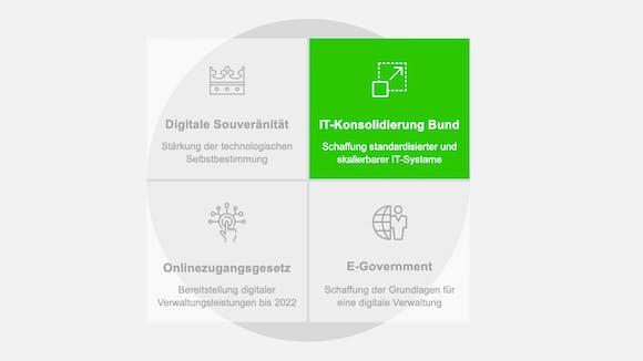 IT-Konsolidierung Bund