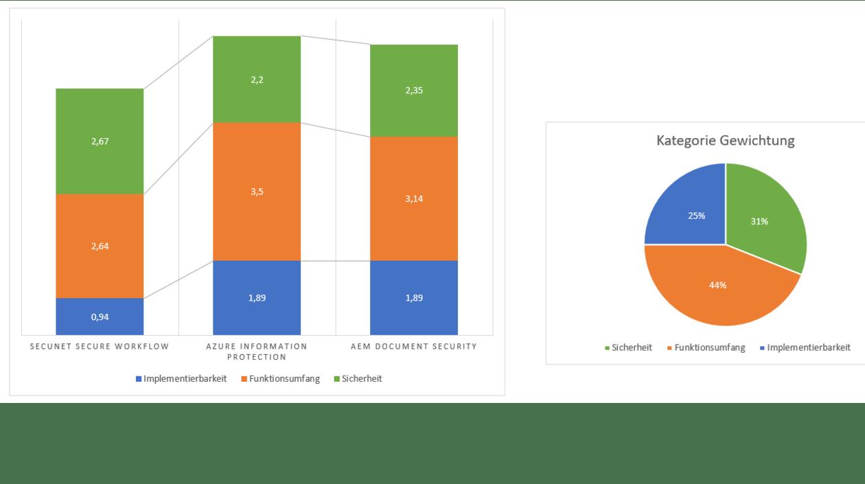 GreenLab: Information Rights Management: Grafik