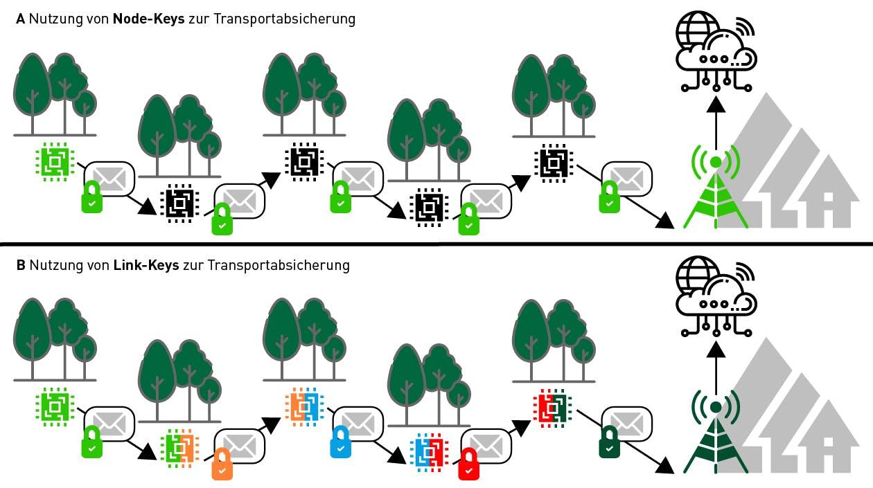 Node-Keys vs. Link-Keys