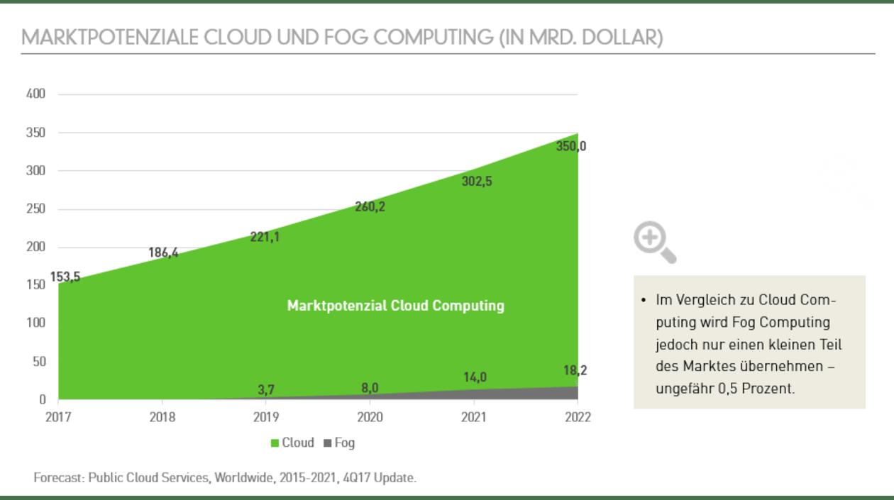 GreenLab Fog Computing: Marktpotenziale
