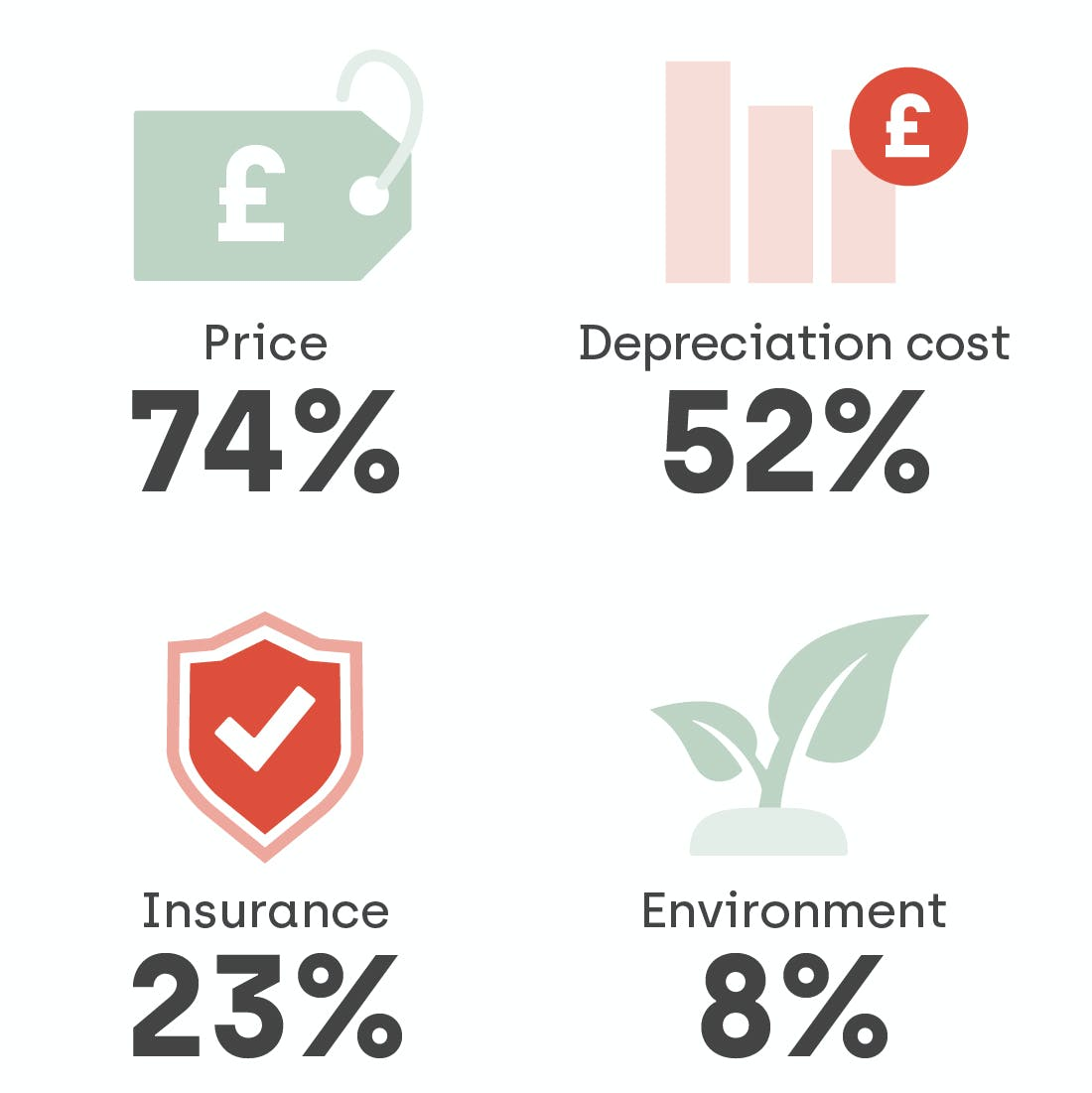 74% of people say that used cars being less expensive than new cars are the biggest attraction when buying second-hand. This is closely followed by depreciation costs (52%), insurance (23%) and environmental factors (8%)