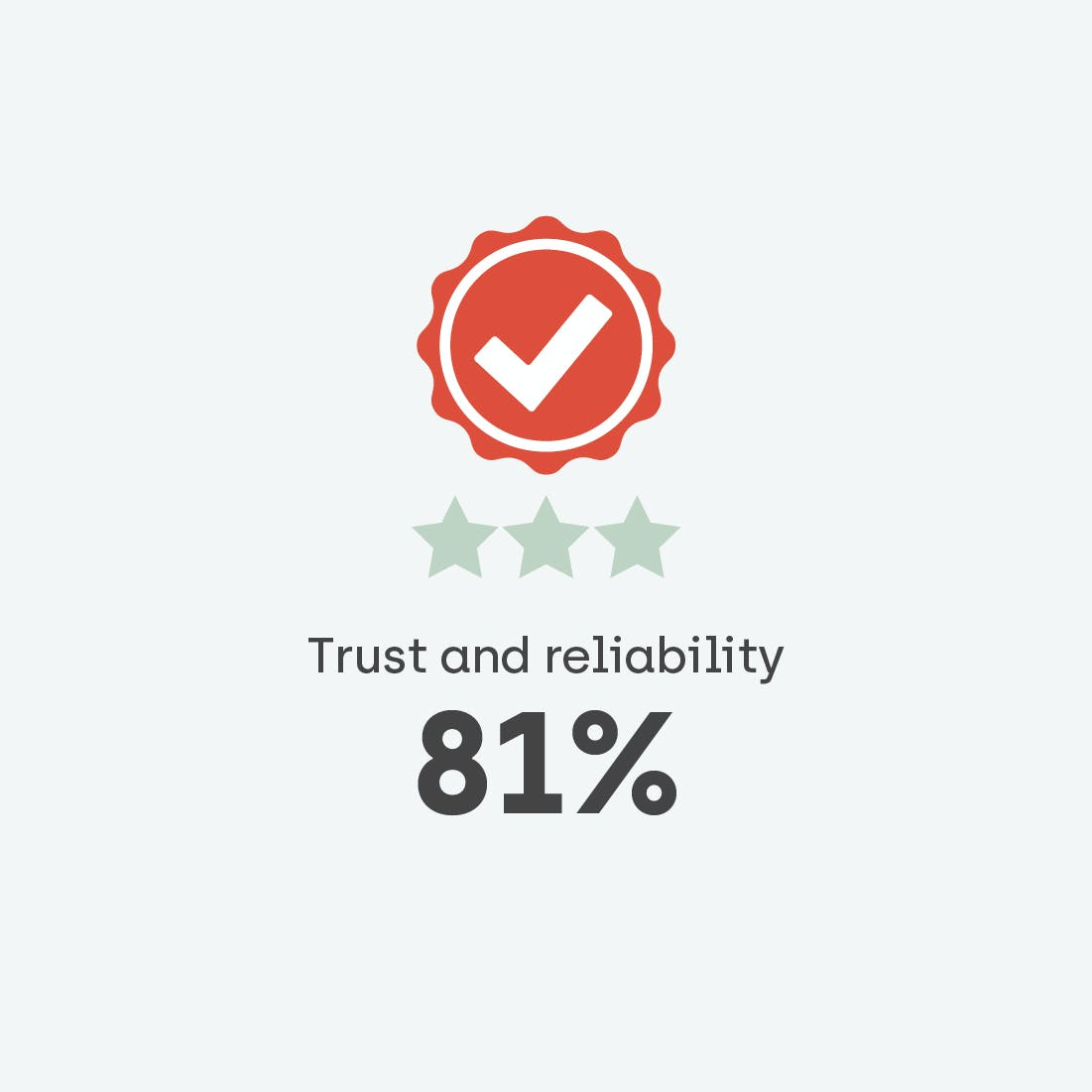 When it comes to the quality of used cars, a very high proportion of Brits (81%) find them trustworthy and reliable, with only 19% finding them unreliable.