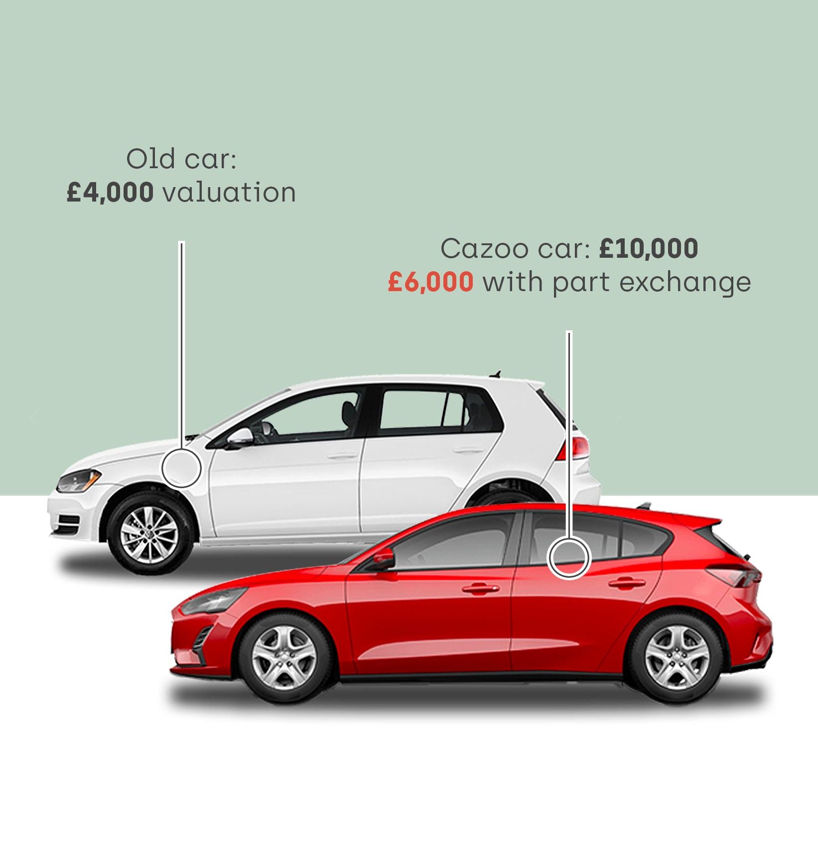 Cazoo car part exchange valuation