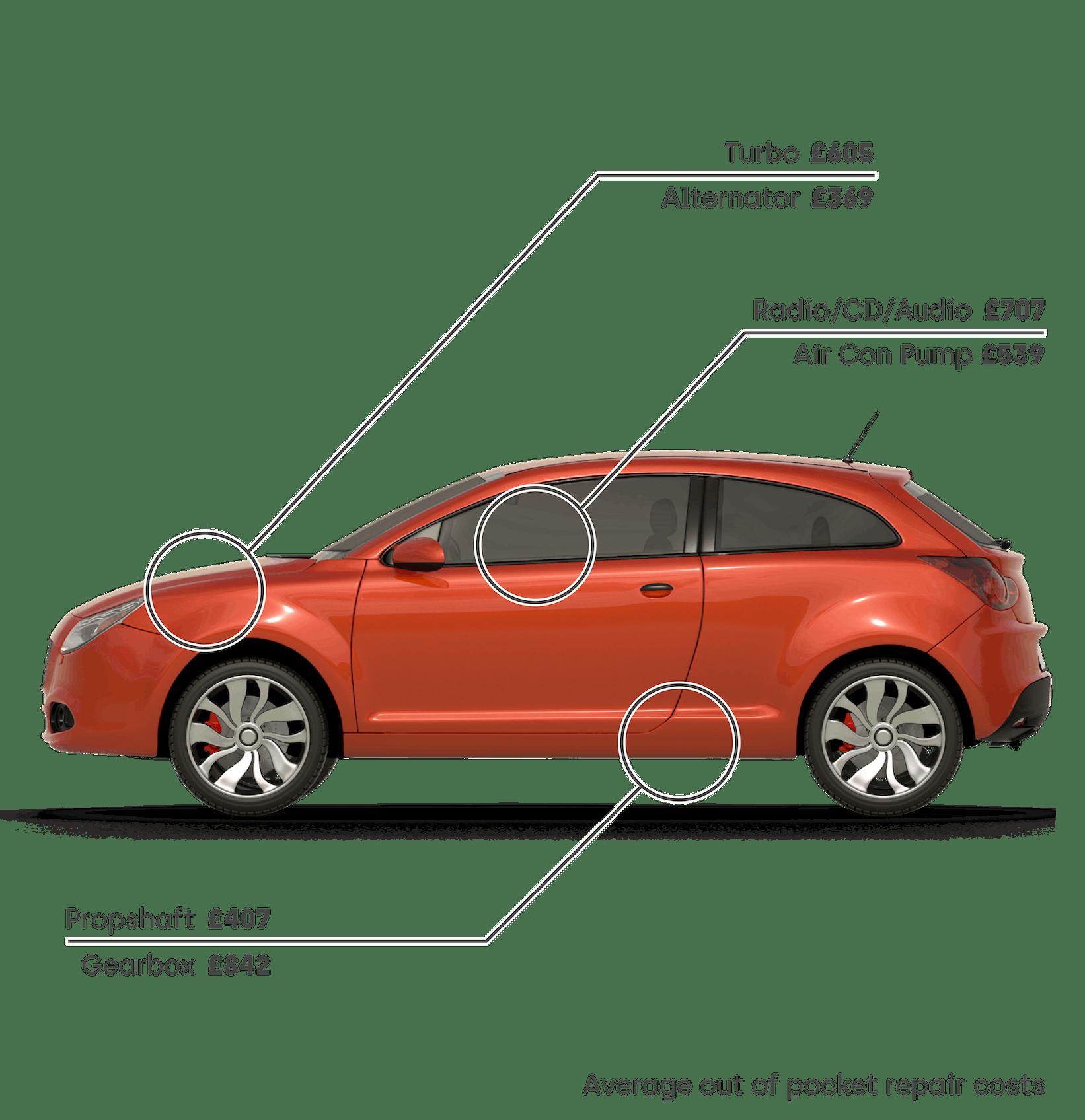 Average repair costs