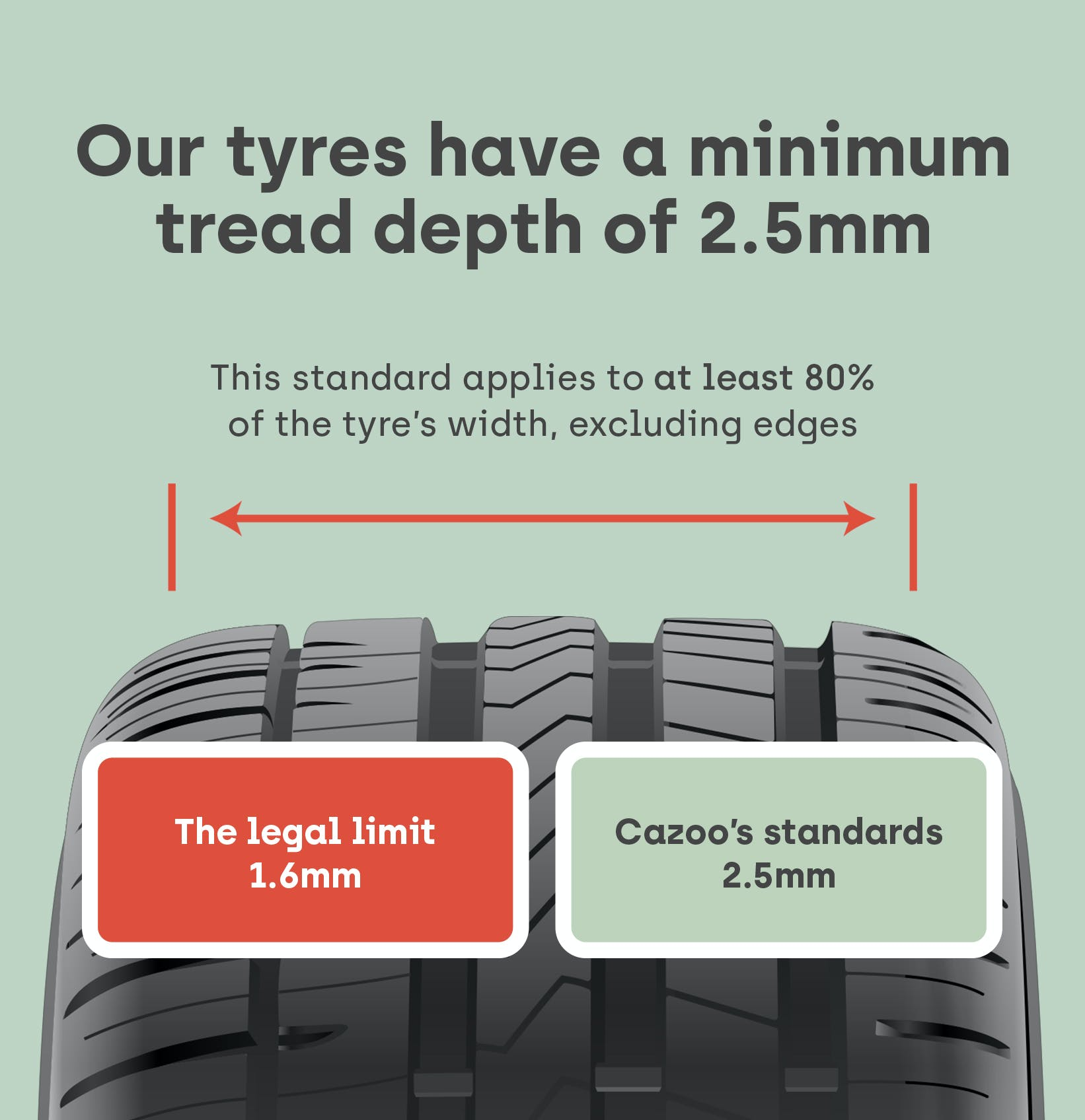Cazoo's tyre tread depth standards