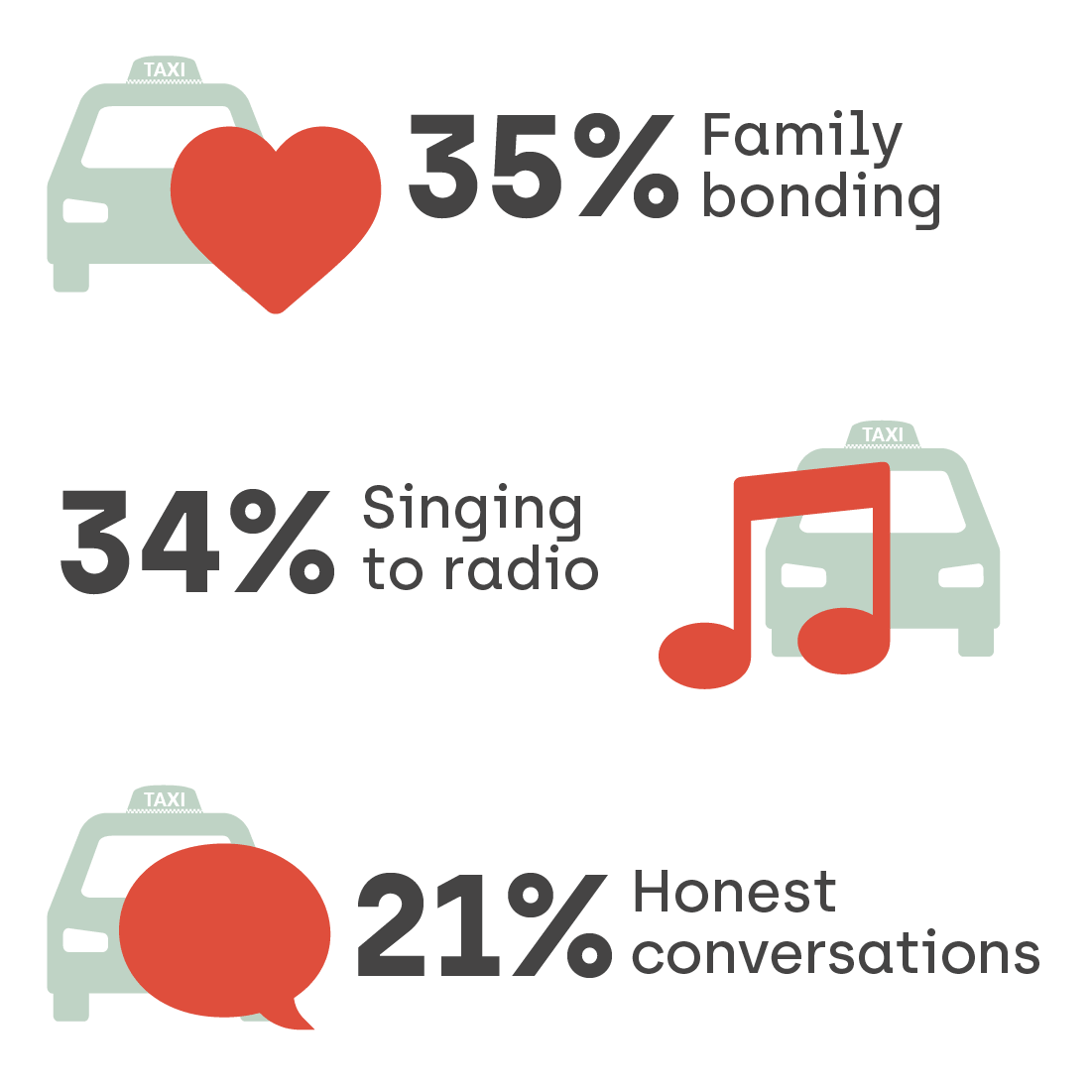 Graphic highlighting what mums value when driving with their children, with 35% citing family bonding, 34% singing to the radio and 21% having an honest conversation.