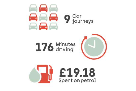 Average number and cost of journeys