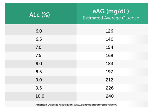 A1c% to eAG(mg/dL) table