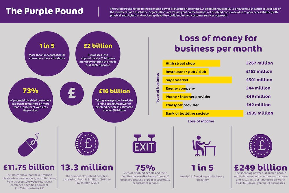 Infographic showing spending power of disabled households in the UK