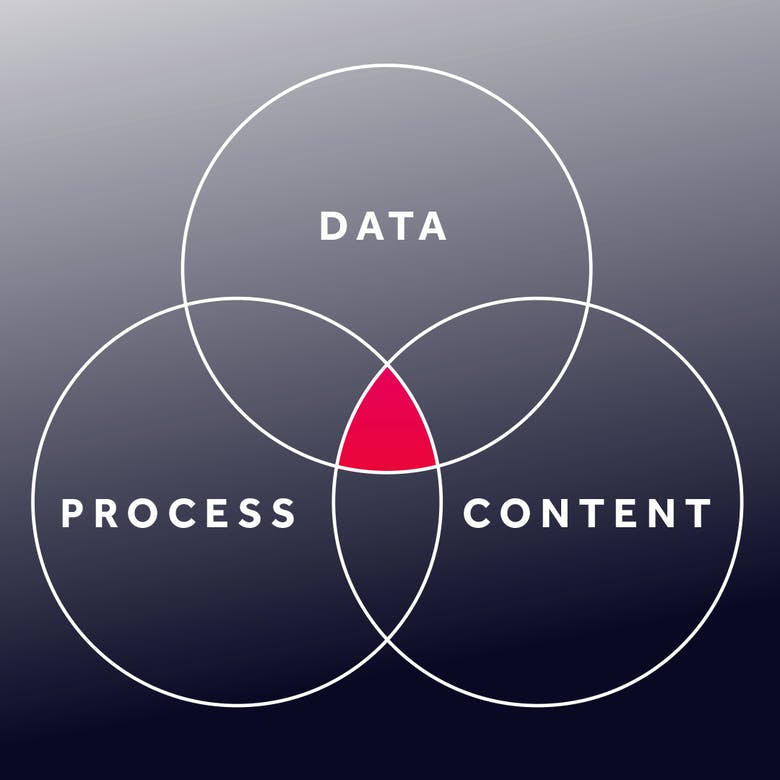 Data, Process and Content - the key ingredients for optimising customer communications.