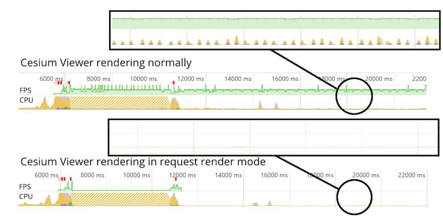 CPU usage timeline