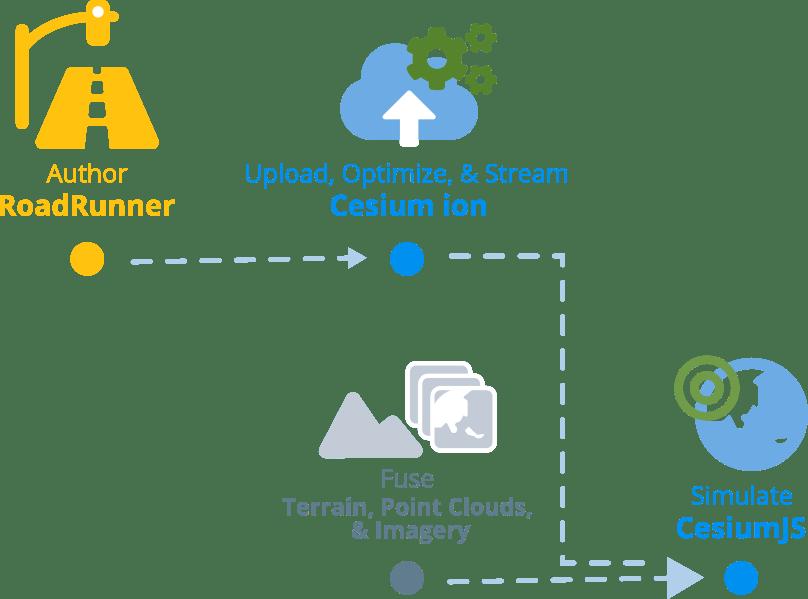 A RoadRunner/Cesium workflow