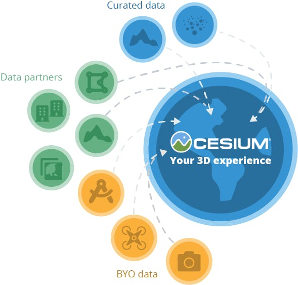 Cesium data ecosystem