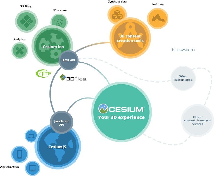 Cesium platform