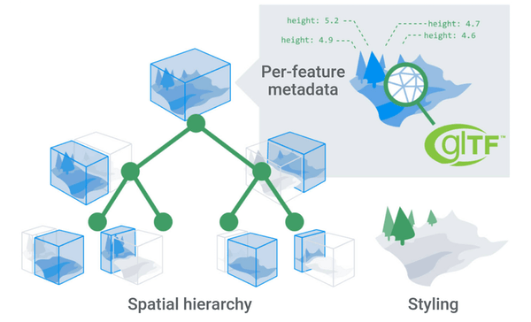 A diagram illustrating the benefits of 3D Tiles: glTF objects with per-feature metadata arranged as tiles in a spatial hierarchy, and styling