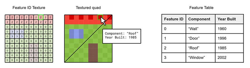 A chart illustrating that metadata will be able to be associated with tiles at a fine-grained level.