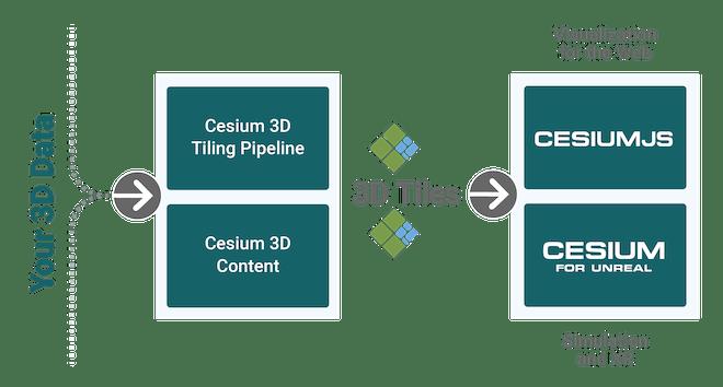 Cesium on-premises platform components: 3D Tiling Platform, Cesium 3D Content, CesiumJS, Cesium for Unreal