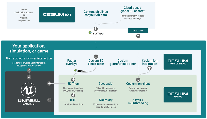 A diagram showing the integration of Cesium ion, Cesium for Unreal, Cesium Native, and Unreal Engine. 3D data formatted as 3D Tiles flows from ion into Cesium for Unreal, and then into UE. Cesium for Unreal is integrated with Cesium ion via the ion REST API. Cesium for Unreal provides raster overlays, the Cesium 3D tileset actor, the Cesium georeference actor, and the ion integration. Cesium for Unreal is built on top of Cesium Native, which provides 3D Tiles and glTF, geospatial data, and geometry. It is integrated with Cesium ion via the API, and supports async and multithreaded processing.