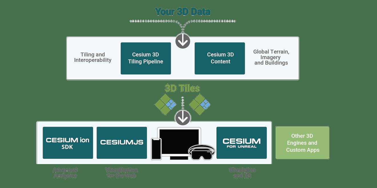 Cesium on-premises platform components: 3D Tiling Platform and Cesium 3D Content, CesiumJS, Cesium for Unreal