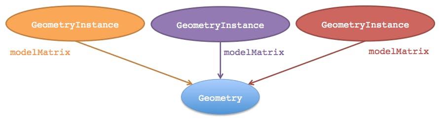 Creating entities geometryinstance