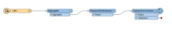 Integrating with FME connectCesiumIon