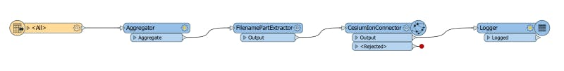 Integrating with FME loggerTransformer