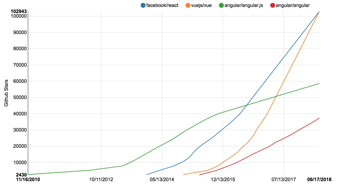 Single page applications growth over the years