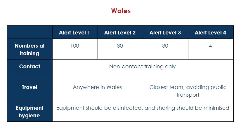 Table showing QuidditchUK recommendations for Wales based on Alert Levels