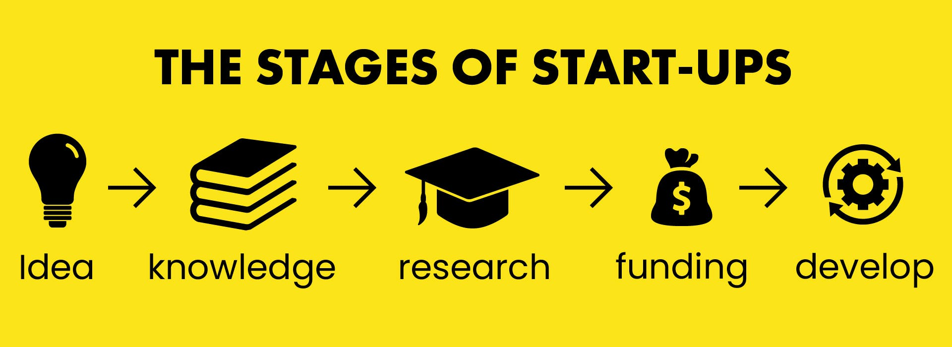 the stages of a start-up business