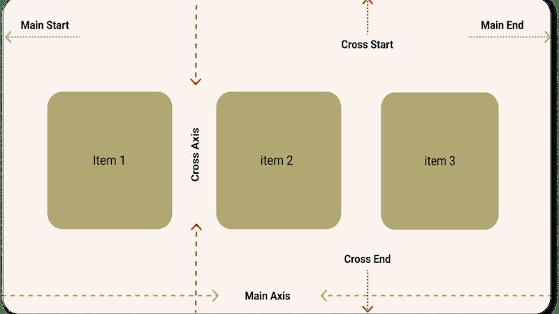 An illustration of CSS Flexbox model