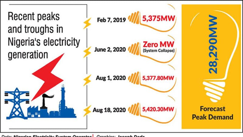 Nigerian power sector records a decline to 3,356 megawatts after 5,420.30MW peak in August, 2020