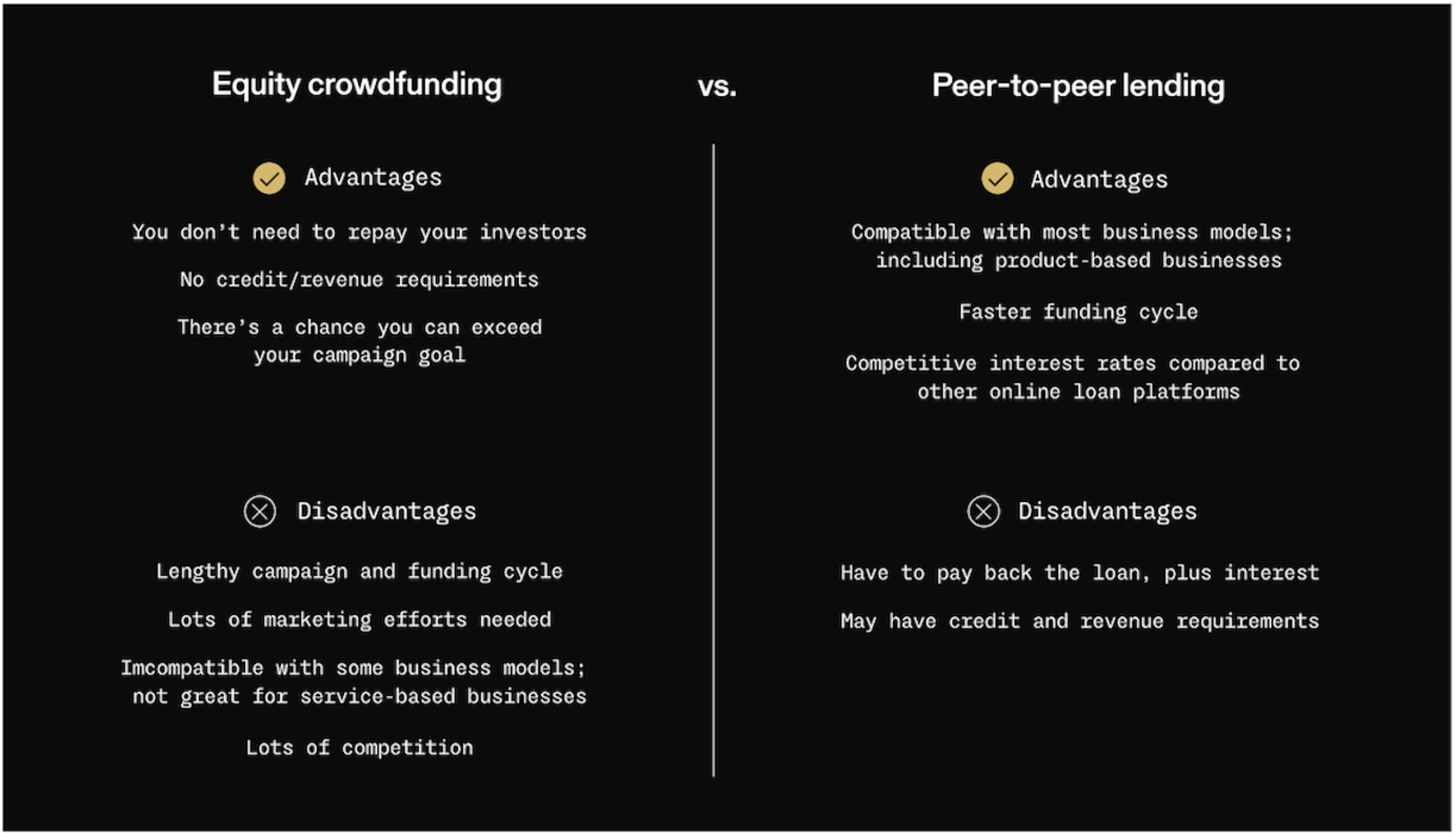 A table comparing Equity crowdfunding to peer-to-peer lending. Advantages of equity funding are: You don't need to repay your investors. No credit/revenue requirements. There's a chance you can exceed your campaign goal. Disadvantages are: Lengthy campaign and funding cycle. Lots of marketing efforts needed. Incompatible with some business models; not great for service-based businesses. Lots of competition. Advantages of peer-to-peer lending are: Compatible with most business models, including product-based businesses. Faster funding cycle. Competitive interest rates compared to other online loan platforms. Disadvantages are: Have to pay back the loan, plus interest. May have credit and revenue requirements.