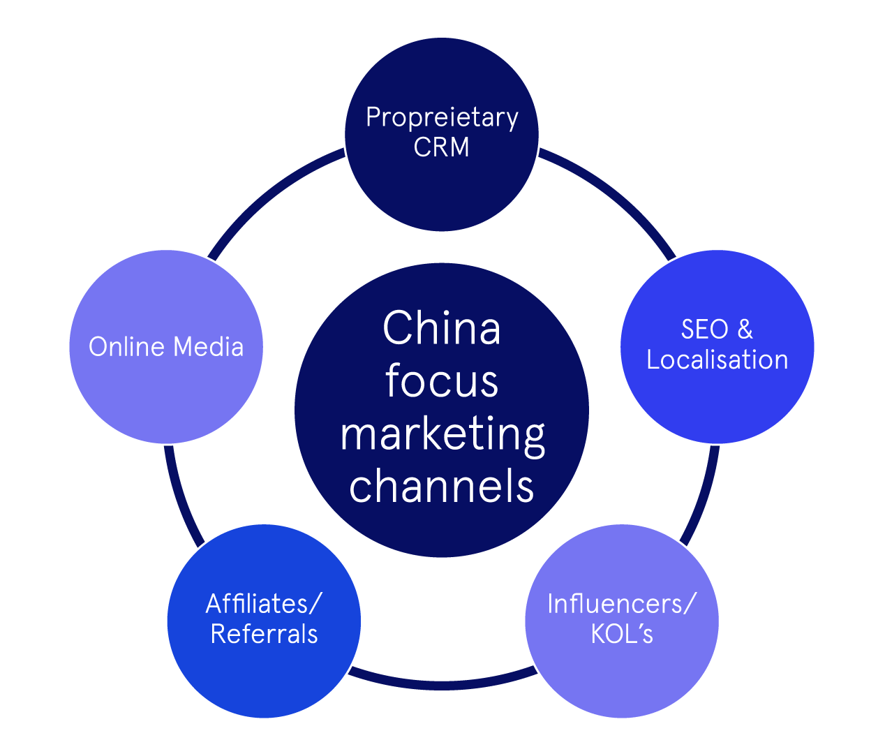 """A schematic design with """"China focus marketing channels"""" in the centre. It's surrounded by the following circles: Proprietary CRM, Online media, SEO and localization, Affiliates and referrals, Influencers and KOLs."""