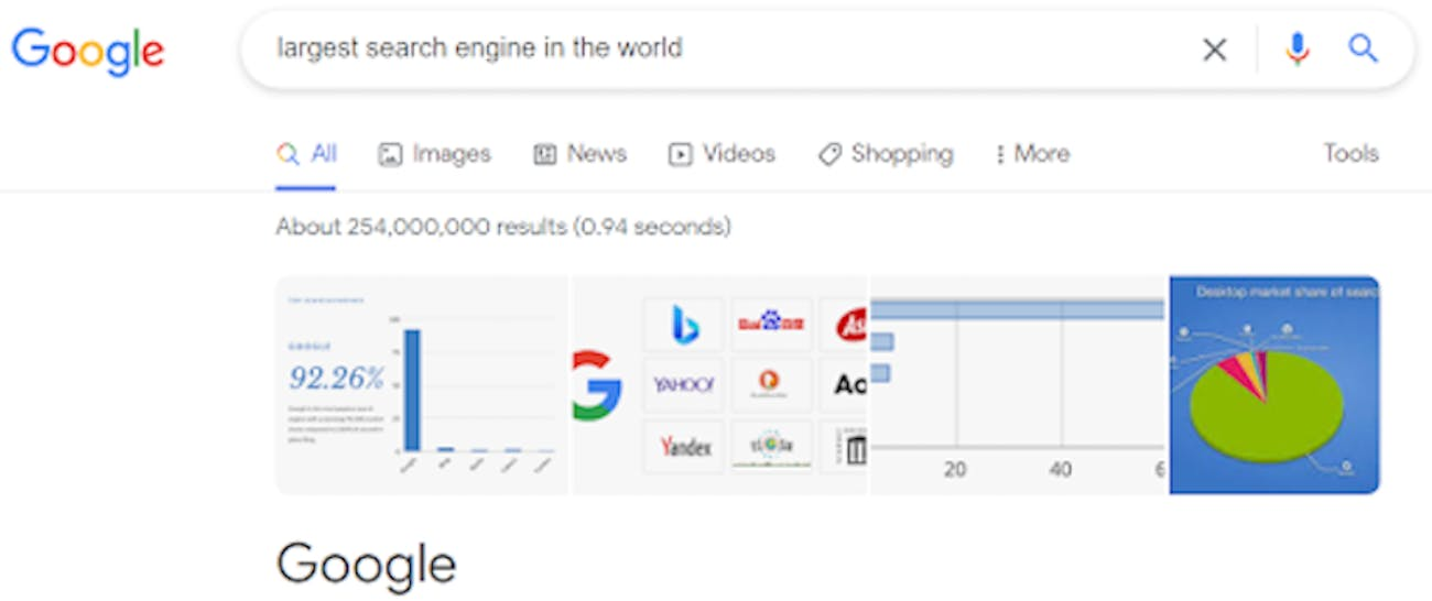 A google search for the largest search engine in the world shows Google as the result