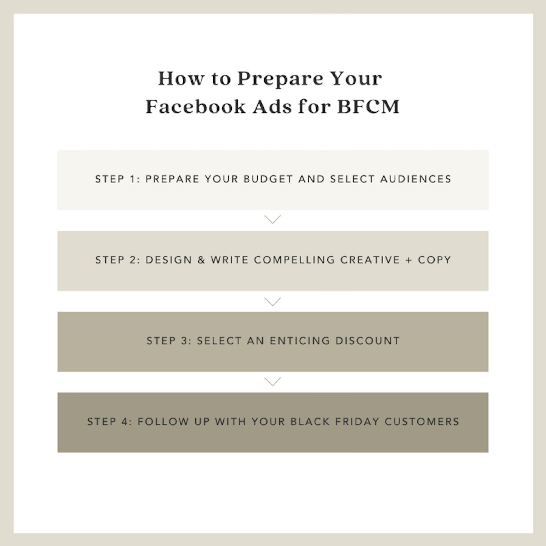 prepare your bfcm ads
