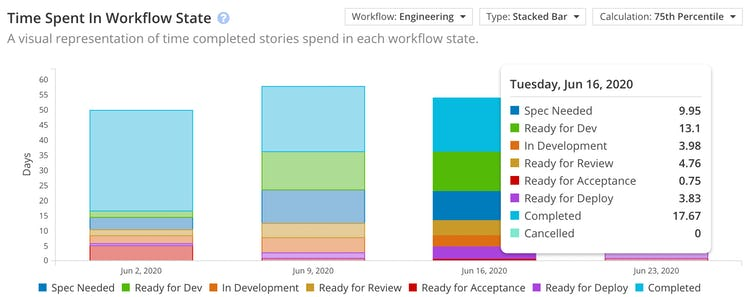 Shortcut Time Spent in Workflow State Chart