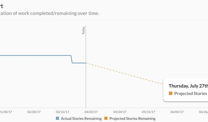 The Burndown chart with projected enddate