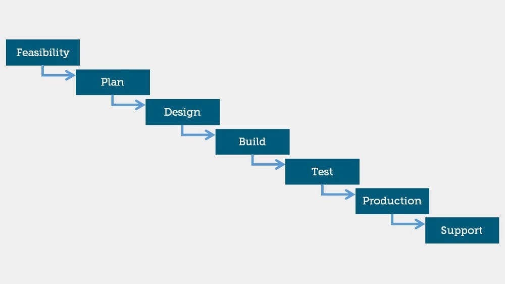 waterfall methodology chart for modern project management
